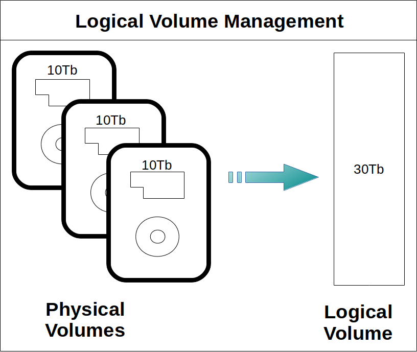 Logical Volume Manager: to ease the management of your hard drive partition