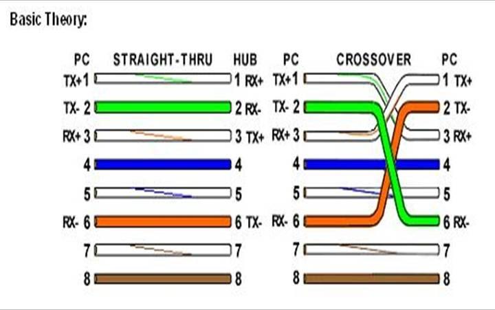 Wiring Diagram For A Crossover Ethernet Cable : Rj and crossover cable the linux page