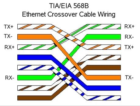 rj45 and crossover cable the linux page Cat5 Crossover Cable USB to Cat5 Crossover Cable