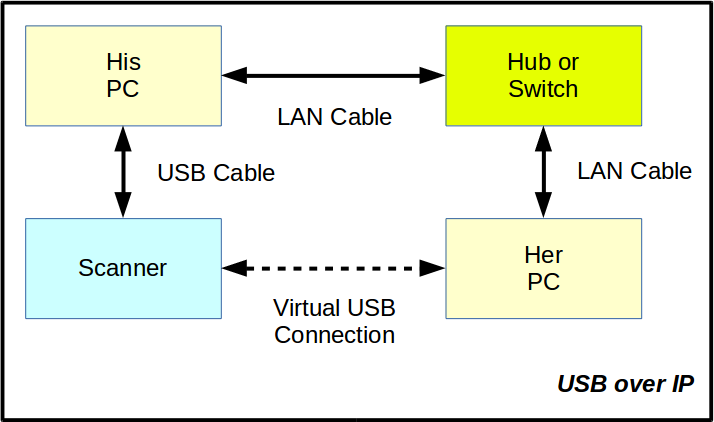 Setting up a USB over IP environment
