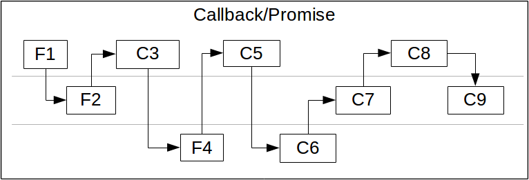 JavaScript Asynchronous System, how callbacks work