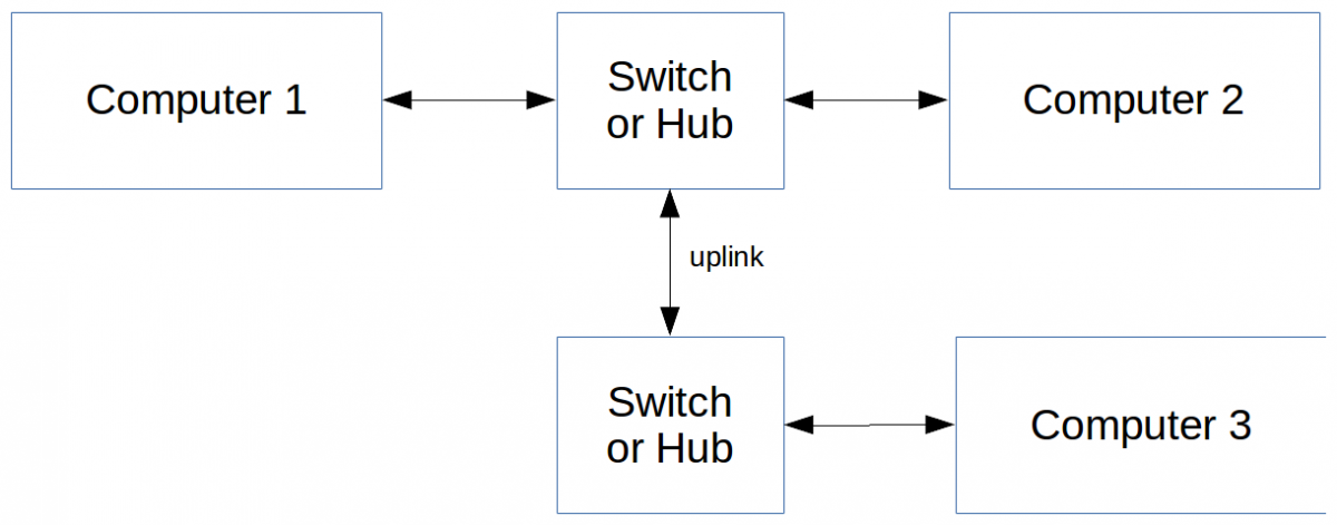 Figure shows 3 computers, two connected on one switch, and a third on another switch. The switches are connected using one of the switches Uplink.
